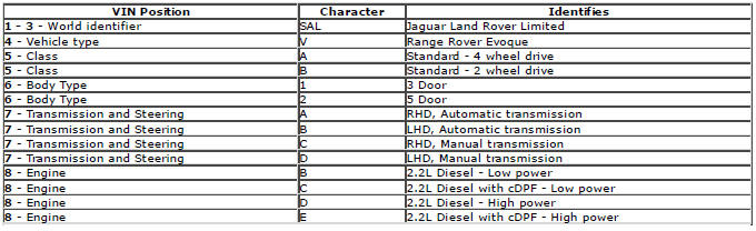 Range Rover Evoque. VIN number identification